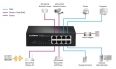 Switch  Edimax 8x 10/100Mbps , 4x PoE, ext. power, 802.3af, 48W budget (15,4/p.)